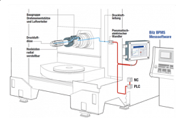 Pneumatic Measurement System of Balance for Process Measurement